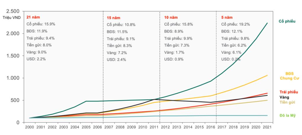 Kênh đầu tư nào hiệu quả nhất trong hai thập kỷ qua
